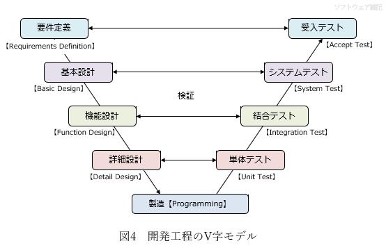 開発工程のV字モデル
