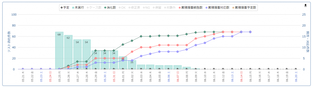 進捗グラフ