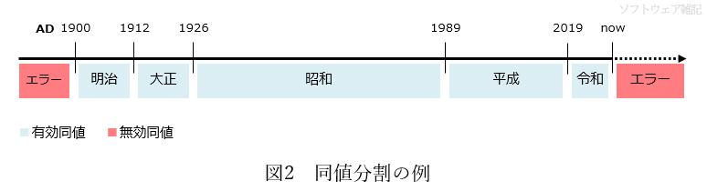 同値分割の例