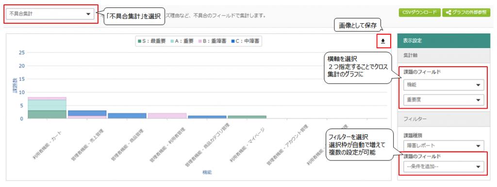 新しい分析メニューで表示されるグラフ